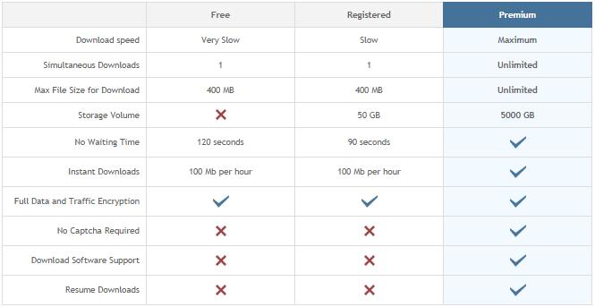 filejoker premium account benefits